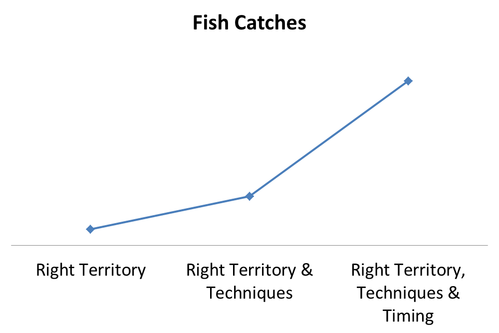 The T's generic graph